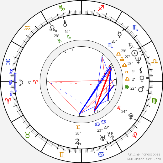 Bill Nunn birth chart, biography, wikipedia 2019, 2020