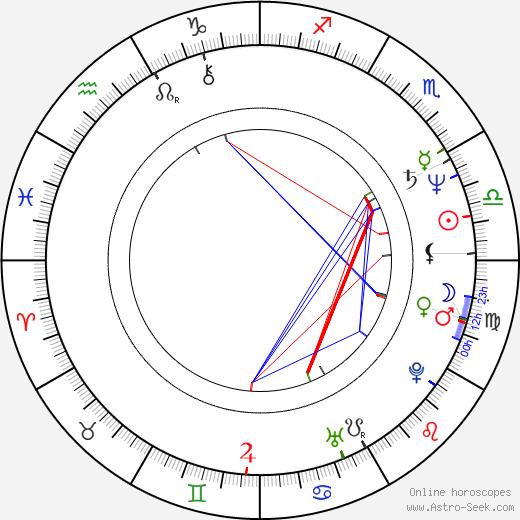 Bozena Baranowska birth chart, Bozena Baranowska astro natal horoscope, astrology