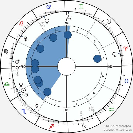 Charlotte Caffey wikipedia, horoscope, astrology, instagram