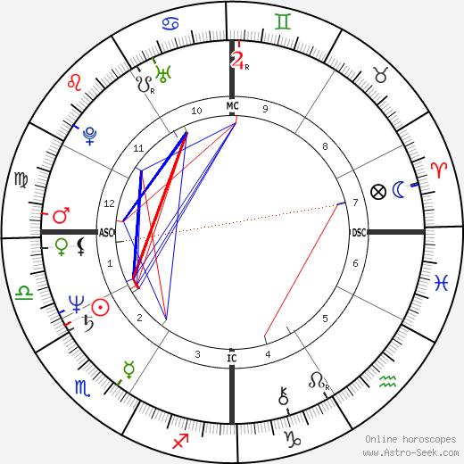 Charlotte Caffey tema natale, oroscopo, Charlotte Caffey oroscopi gratuiti, astrologia