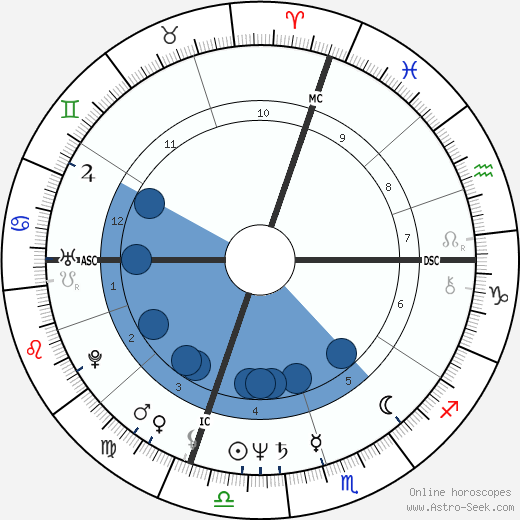 David Morse horoscope, astrology, sign, zodiac, date of birth, instagram
