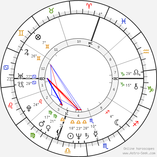 David Morse birth chart, biography, wikipedia 2017, 2018