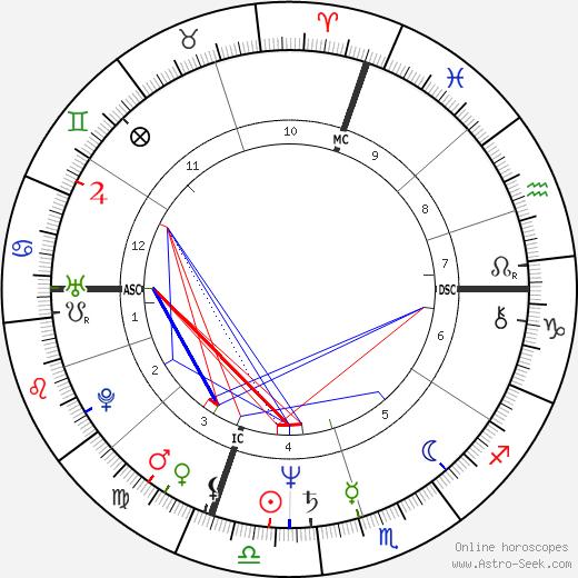 David Morse день рождения гороскоп, David Morse Натальная карта онлайн