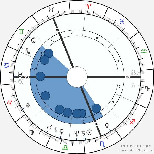 Dennis Dunstan wikipedia, horoscope, astrology, instagram