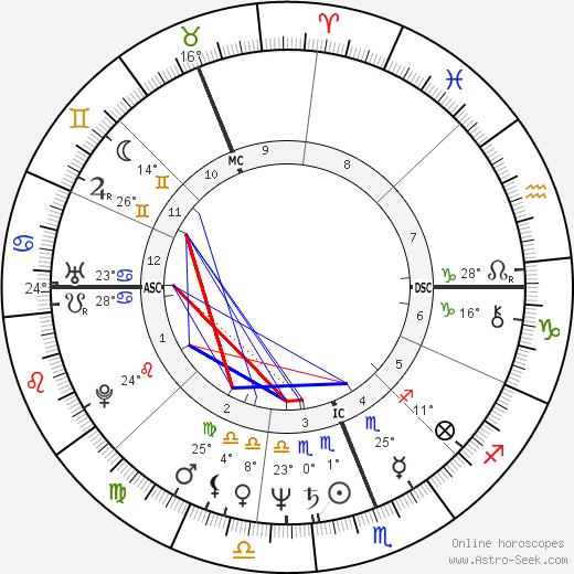 Dennis Dunstan birth chart, biography, wikipedia 2019, 2020