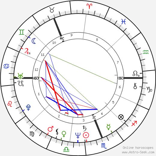 Dennis Dunstan birth chart, Dennis Dunstan astro natal horoscope, astrology