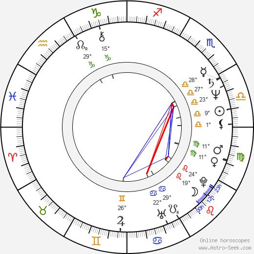 Elena Koreneva birth chart, biography, wikipedia 2020, 2021