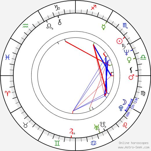 Iara Jamra birth chart, Iara Jamra astro natal horoscope, astrology