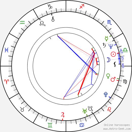 Karel Kapoun tema natale, oroscopo, Karel Kapoun oroscopi gratuiti, astrologia