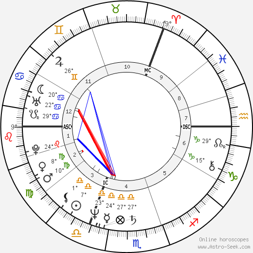 Klaus Wowereit birth chart, biography, wikipedia 2020, 2021