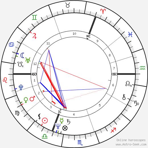 Klaus Wowereit birth chart, Klaus Wowereit astro natal horoscope, astrology