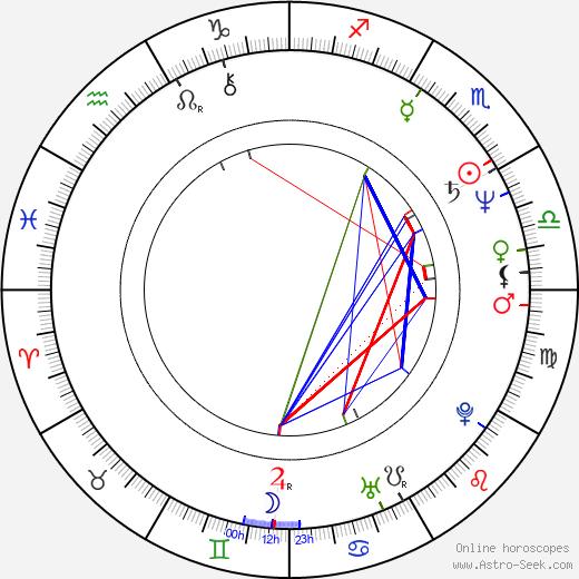 Krzesimir Dębski astro natal birth chart, Krzesimir Dębski horoscope, astrology