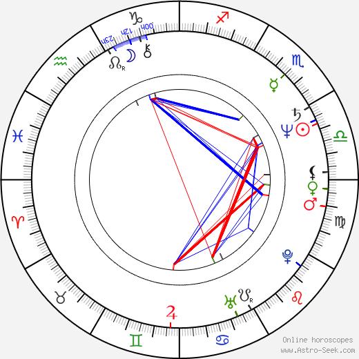 Larry Miller astro natal birth chart, Larry Miller horoscope, astrology
