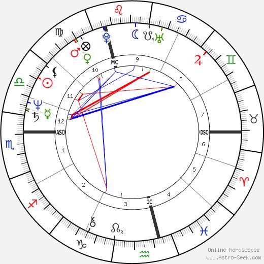 Lisa St. Aubin de Teran tema natale, oroscopo, Lisa St. Aubin de Teran oroscopi gratuiti, astrologia