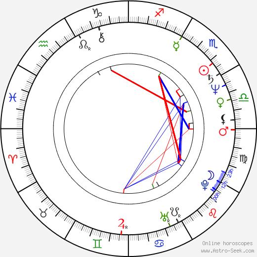 Lynda Goodfriend birth chart, Lynda Goodfriend astro natal horoscope, astrology