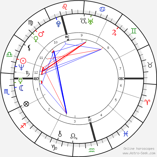 Midge Ure birth chart, Midge Ure astro natal horoscope, astrology