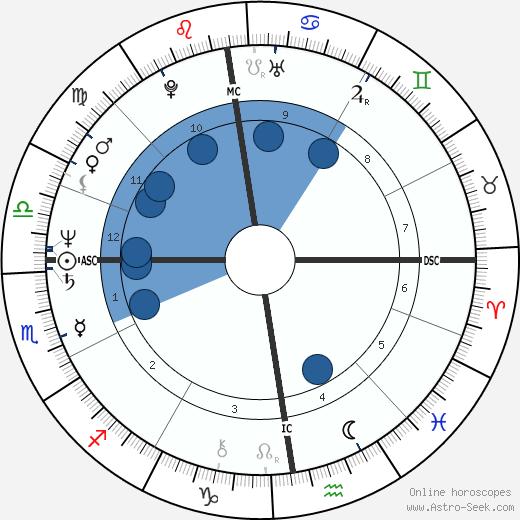 Patrick Declerck wikipedia, horoscope, astrology, instagram