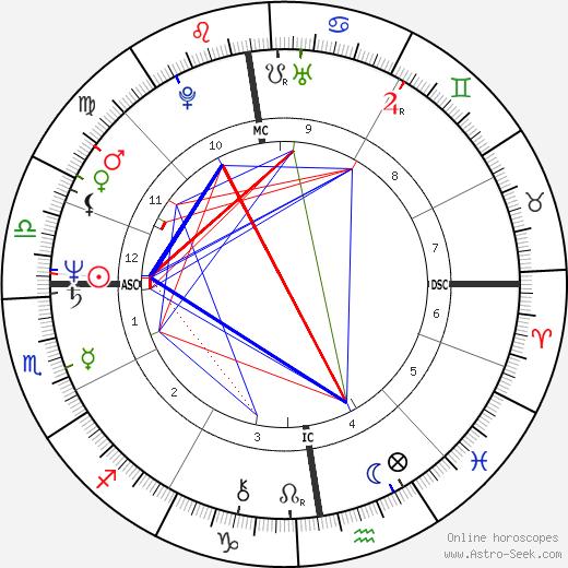 Patrick Declerck день рождения гороскоп, Patrick Declerck Натальная карта онлайн