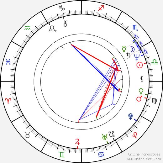 Rafael Montero день рождения гороскоп, Rafael Montero Натальная карта онлайн