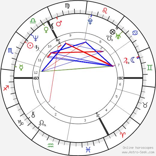 Roger Allam tema natale, oroscopo, Roger Allam oroscopi gratuiti, astrologia