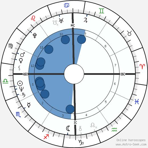 Shelley Ackerman wikipedia, horoscope, astrology, instagram