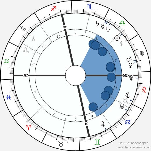 Susan Tenney Gage wikipedia, horoscope, astrology, instagram