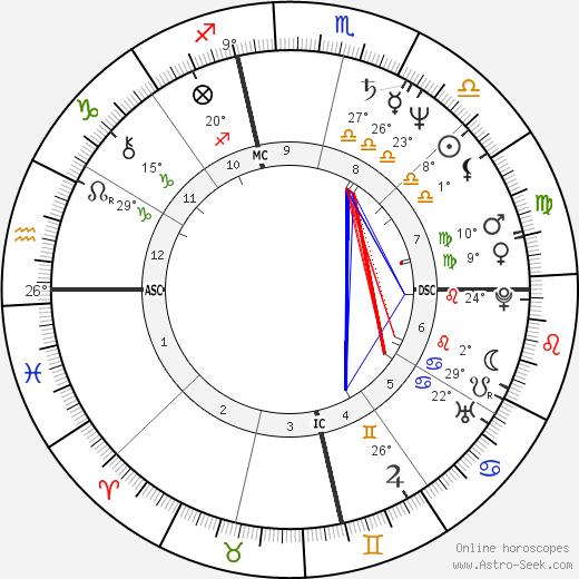 Susan Tenney Gage birth chart, biography, wikipedia 2019, 2020