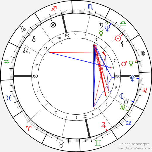 Susan Tenney Gage astro natal birth chart, Susan Tenney Gage horoscope, astrology