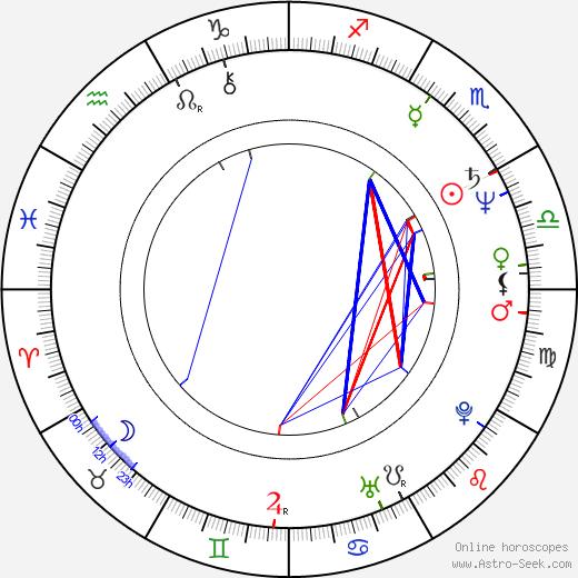 Tatyana Yukina astro natal birth chart, Tatyana Yukina horoscope, astrology