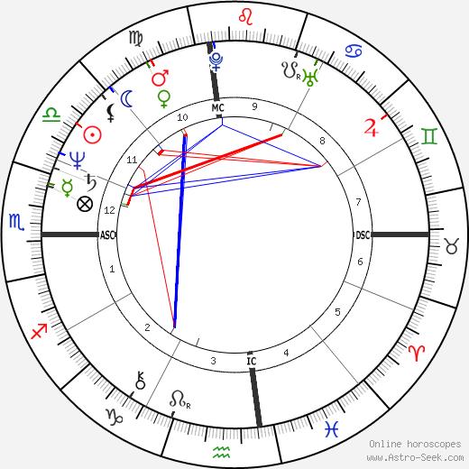 Tom LaBonge tema natale, oroscopo, Tom LaBonge oroscopi gratuiti, astrologia