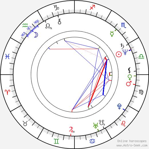 Wlodzimierz Adamski birth chart, Wlodzimierz Adamski astro natal horoscope, astrology