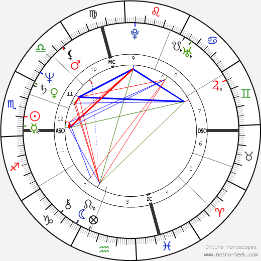 Abraham Kasparian tema natale, oroscopo, Abraham Kasparian oroscopi gratuiti, astrologia
