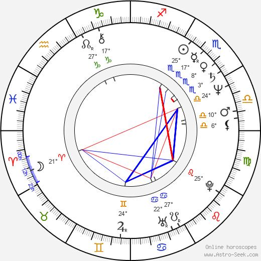 Alan Moore tema natale, biography, Biografia da Wikipedia 2019, 2020