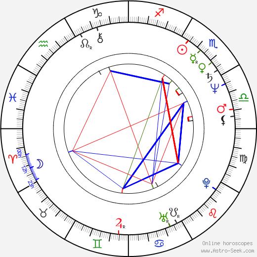 Alan Moore tema natale, oroscopo, Alan Moore oroscopi gratuiti, astrologia
