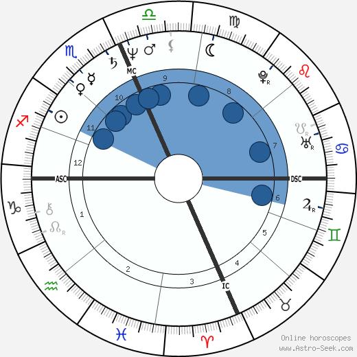 Alex Gray wikipedia, horoscope, astrology, instagram