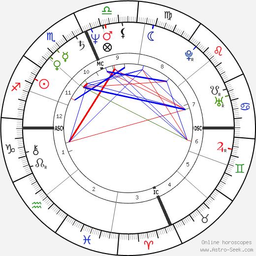 Alex Gray tema natale, oroscopo, Alex Gray oroscopi gratuiti, astrologia