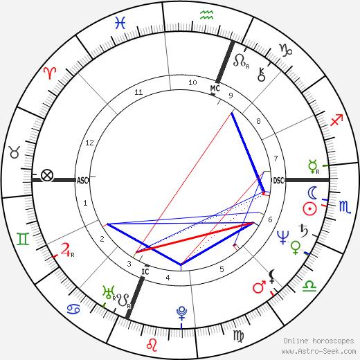Althea Flynt astro natal birth chart, Althea Flynt horoscope, astrology
