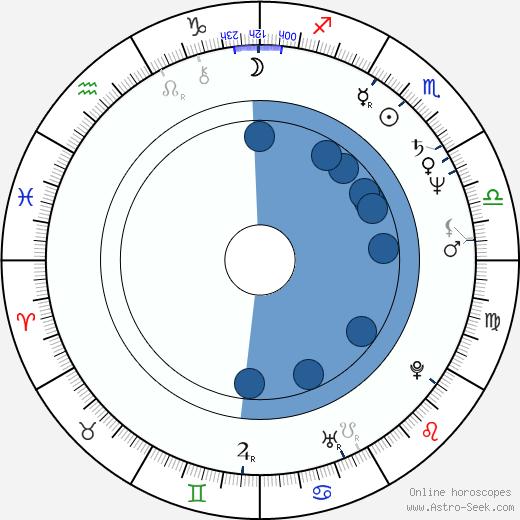 Brigitte Ariel wikipedia, horoscope, astrology, instagram