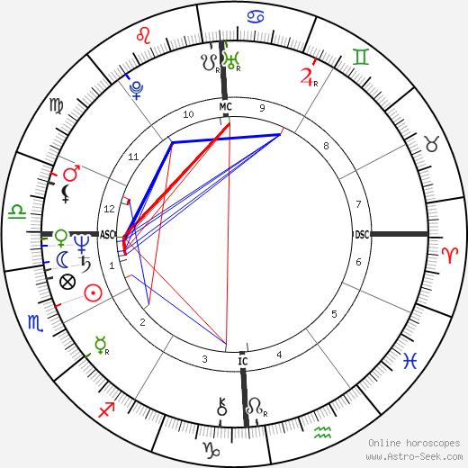 Cameron Hooker tema natale, oroscopo, Cameron Hooker oroscopi gratuiti, astrologia
