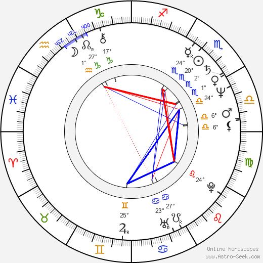 Carl Ciarfalio birth chart, biography, wikipedia 2019, 2020