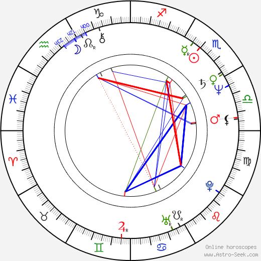 Carl Ciarfalio birth chart, Carl Ciarfalio astro natal horoscope, astrology