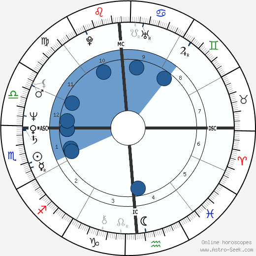 Charles Tickner wikipedia, horoscope, astrology, instagram