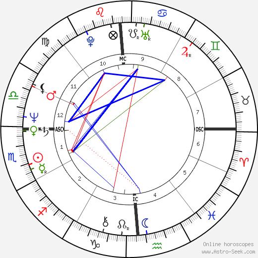 Чарльз Тикнер Charles Tickner день рождения гороскоп, Charles Tickner Натальная карта онлайн