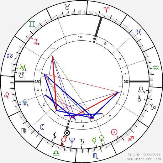 Кристина Паскаль Christine Pascal день рождения гороскоп, Christine Pascal Натальная карта онлайн