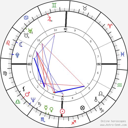 Dana Gerhardt день рождения гороскоп, Dana Gerhardt Натальная карта онлайн