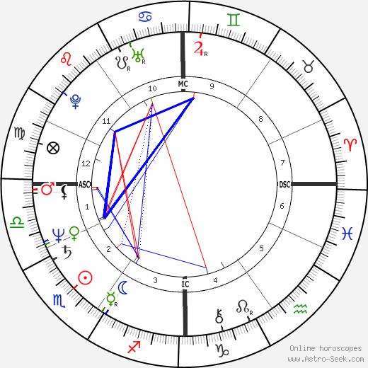 Daniel Giumpier tema natale, oroscopo, Daniel Giumpier oroscopi gratuiti, astrologia