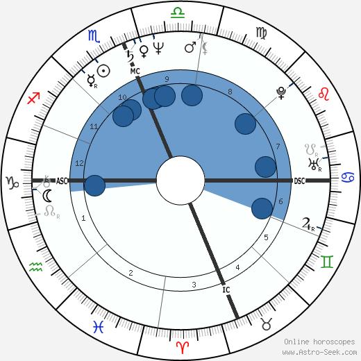 Deborah Henson-Conant wikipedia, horoscope, astrology, instagram