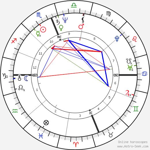 Deborah Henson-Conant день рождения гороскоп, Deborah Henson-Conant Натальная карта онлайн