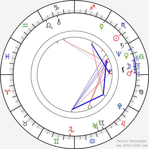 Dennis Miller astro natal birth chart, Dennis Miller horoscope, astrology