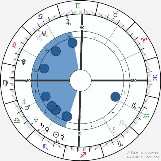 Dominique de Villepin wikipedia, horoscope, astrology, instagram
